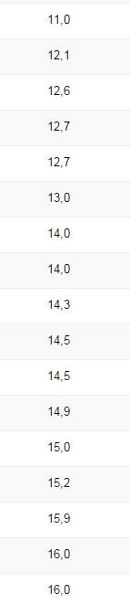 google search- console classement