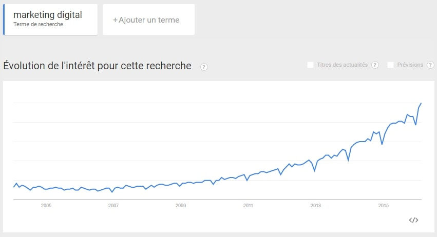 google trends evolution marketing digital