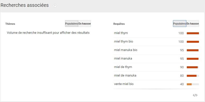 google trends recherches associees