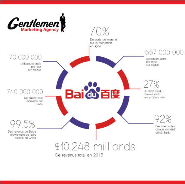 Baidu infography