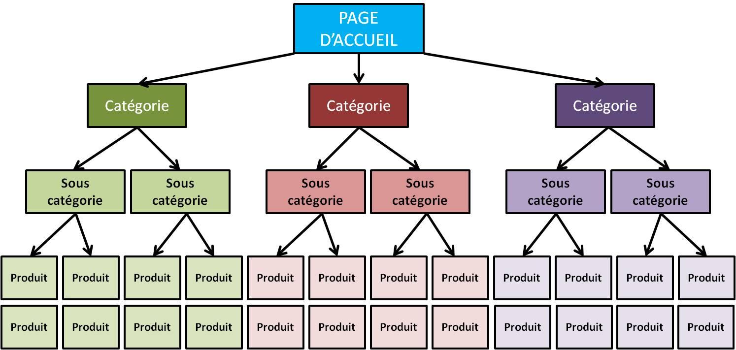 architecture site e-commerce