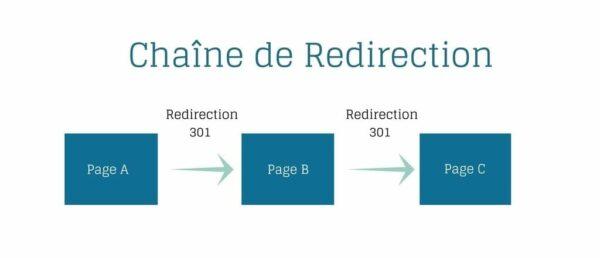Chaine de redirections