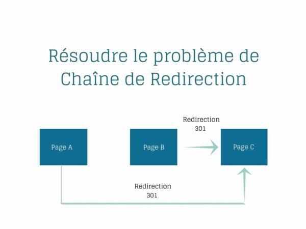 chaine de redirection