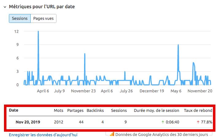 métriques Google Analytics