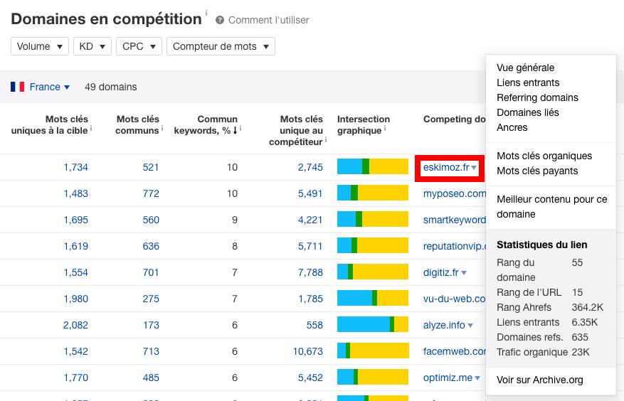 statistiques concurrents
